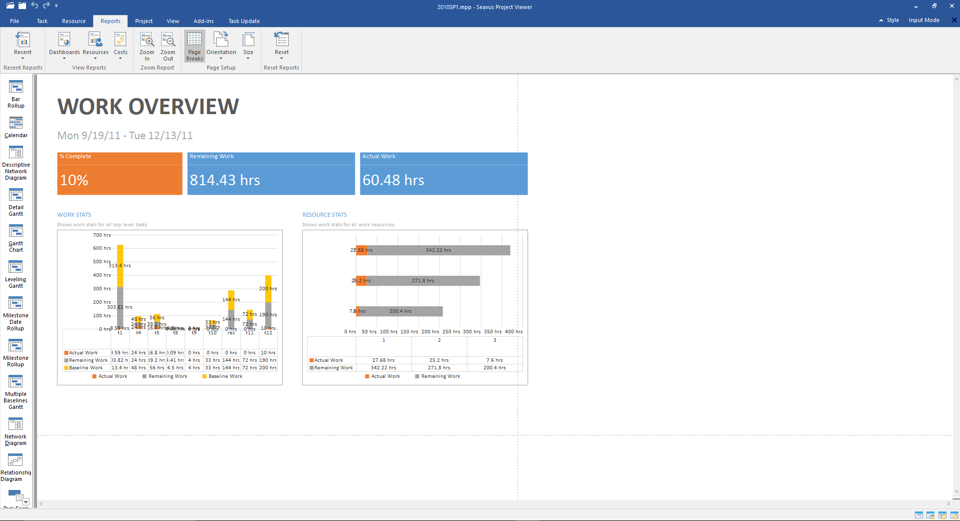 work-overview-report
