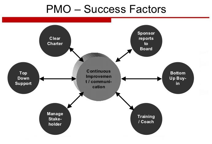 PMO Success Factors